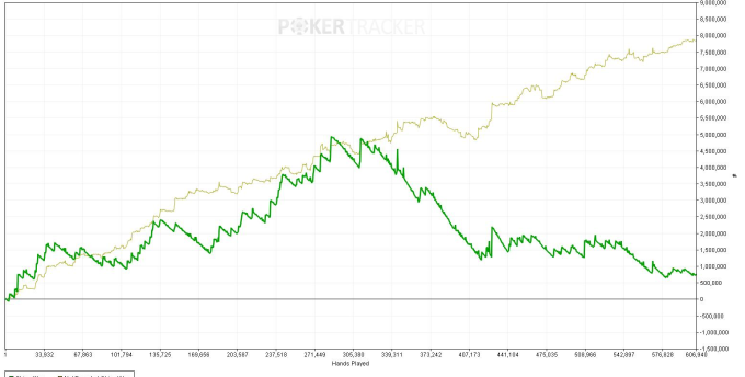 chips_won_over_hands_played_for__pokerstars__musaire